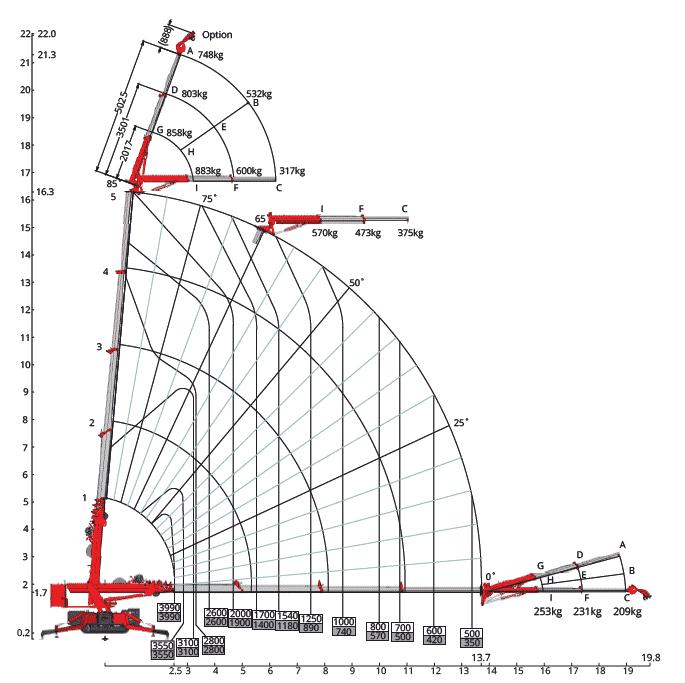 Lastdiagram Hoeflon C10