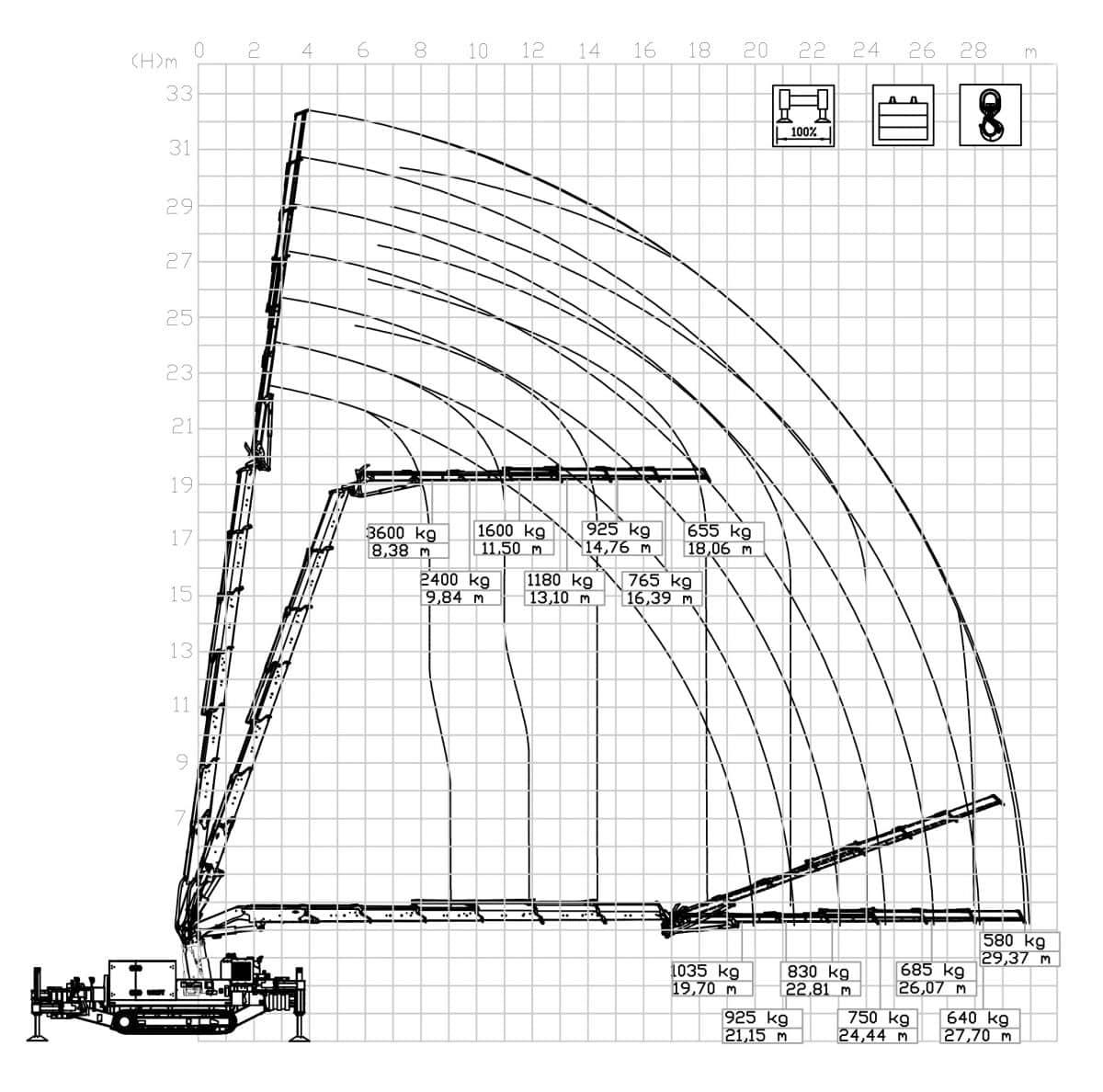 Lastdiagram Bg Lift CWE525