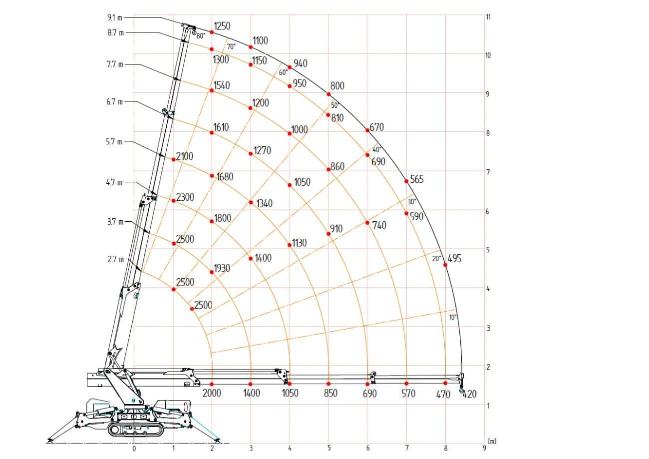 M250 Lastdiagram